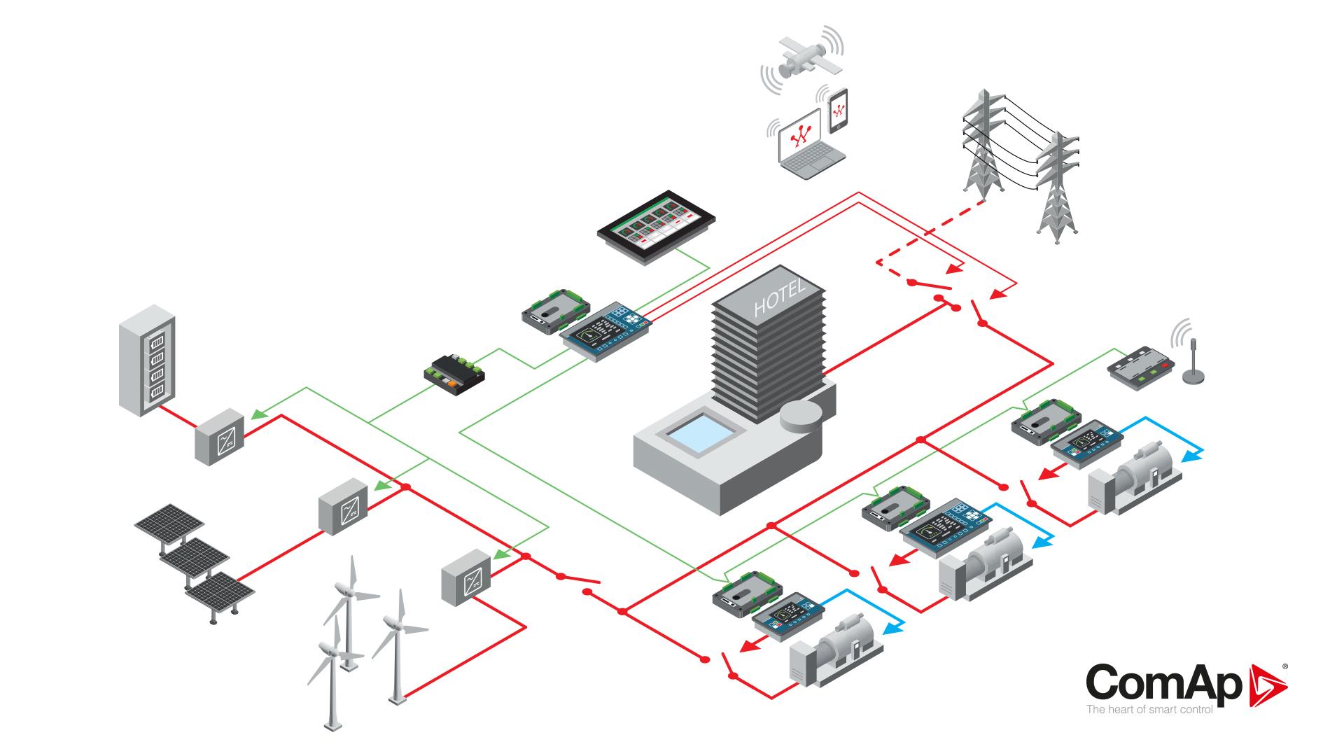 ComAp's hybrid microgrid solution