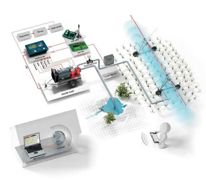 Irrigation Pump System
