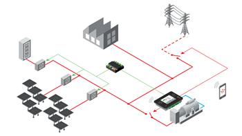 InteliGen 500 Microgrid