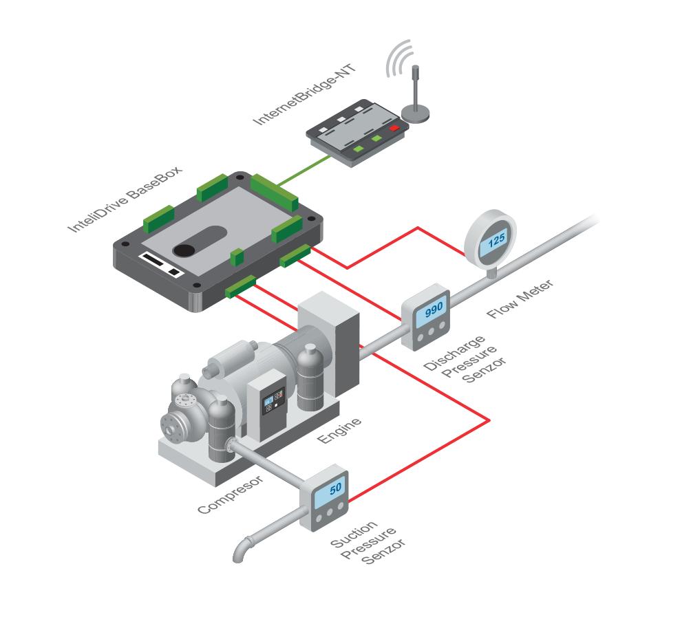 Compressor System